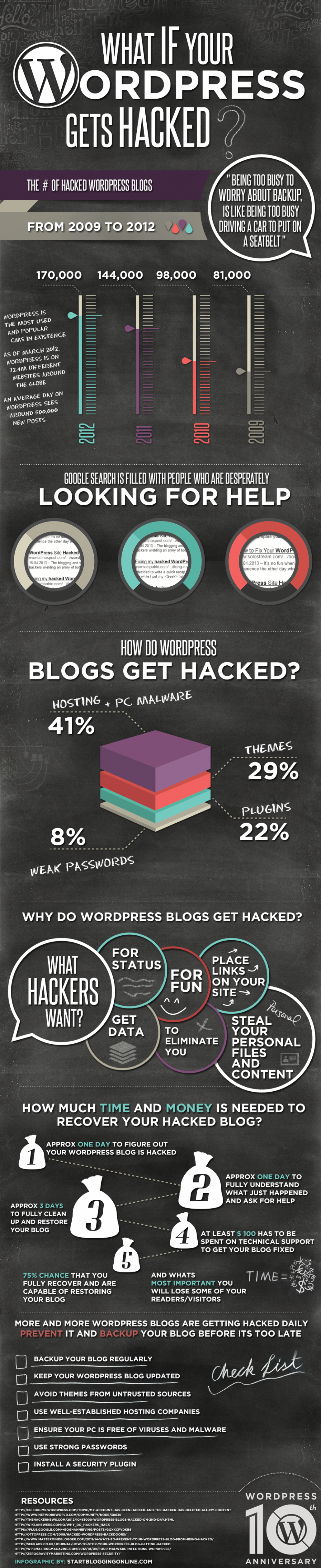 What If Your WordPress Gets Hacked?