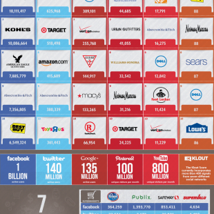 Major U.S. Brands and Social Media