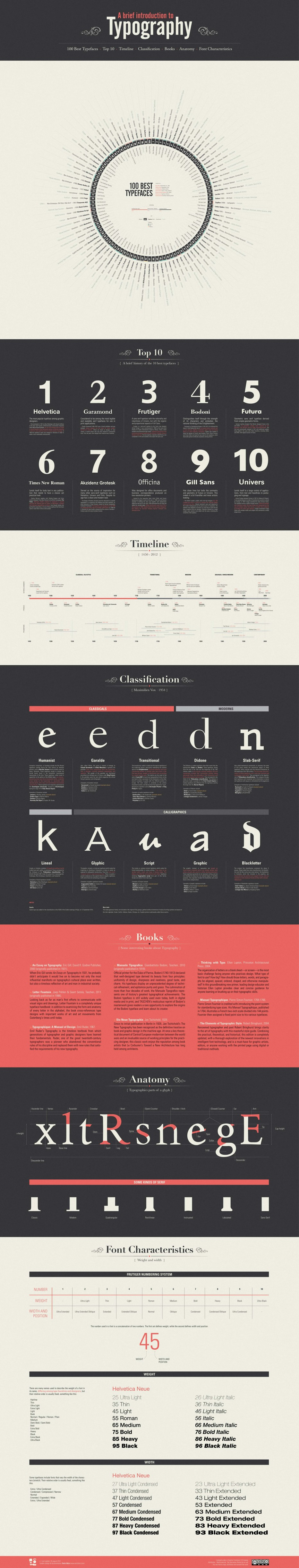 A Brief Introduction to Typography