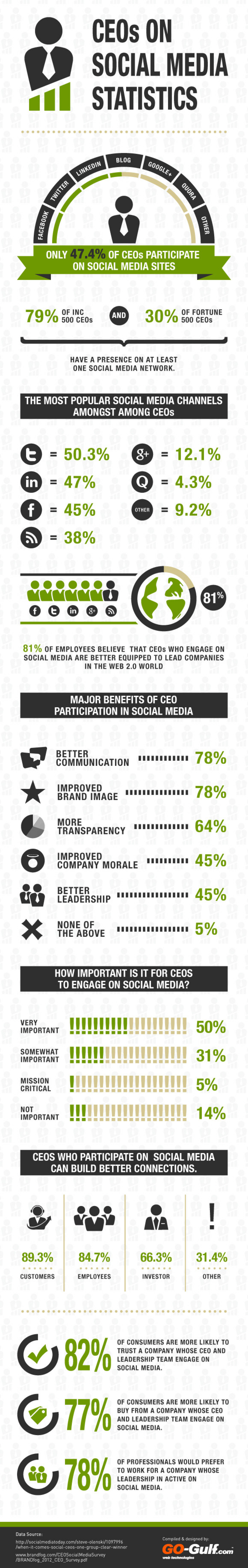 CEOs Using Social Media: Statistics, Facts And Figures