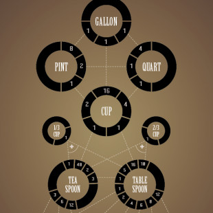 Convert Measurements in the Kitchen with This Handy Infografik
